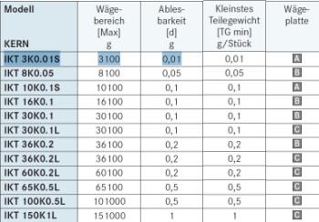 KERN Waagen Tabelle IKT